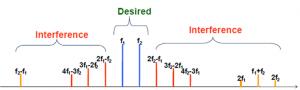 PIM Frequencies Intermodulations