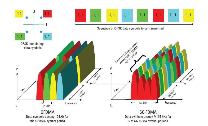 LTE: OFDMA & SC-DMA