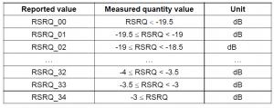 RSRQ reporting range