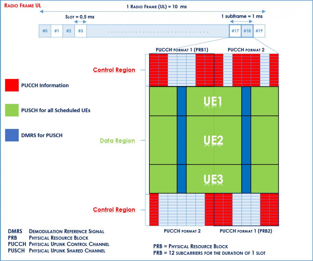 LTE Radio Frame (UL)