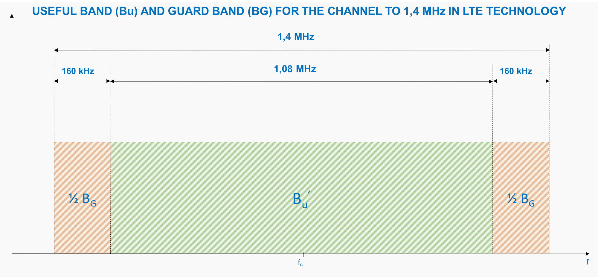 Useful Band and Guard Band 1,4 MHz